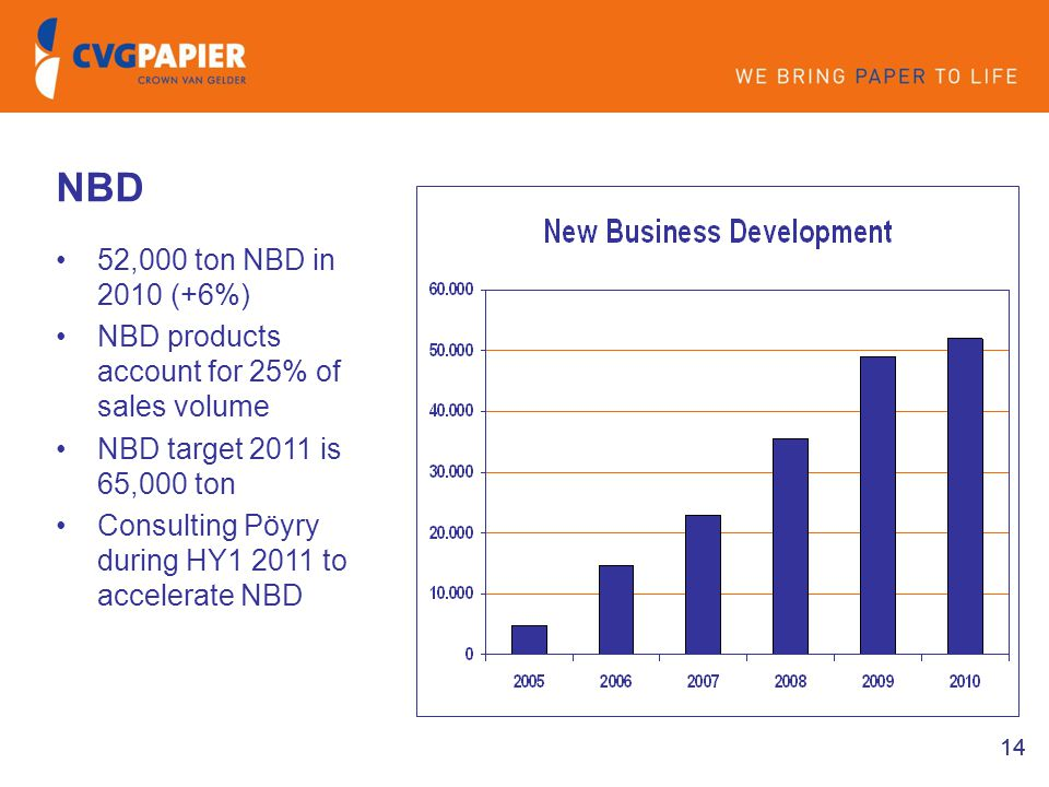 NBD 52,000 ton NBD in 2010 (+6%) NBD products account for 25% of sales volume. NBD target 2011 is 65,000 ton.