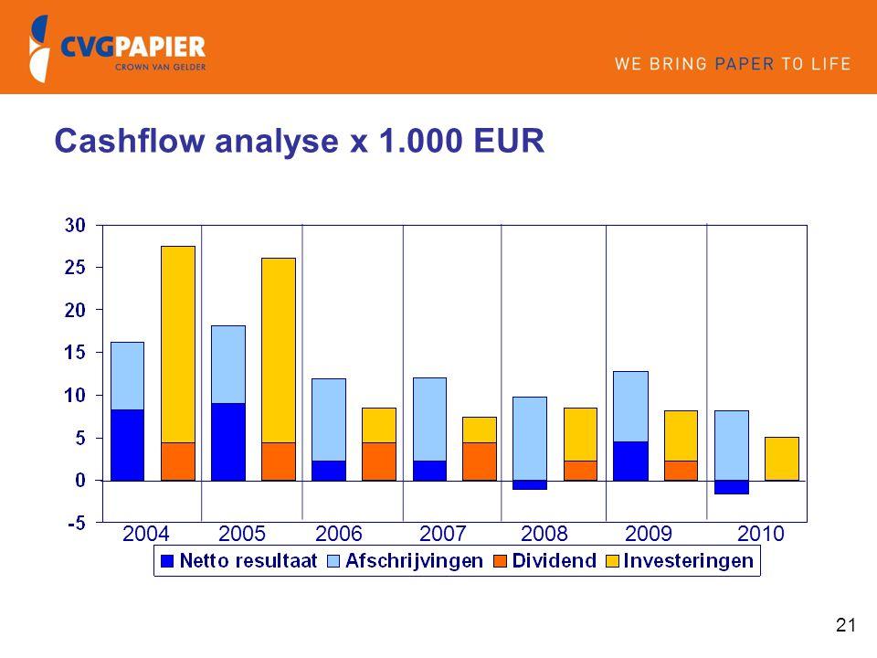 Cashflow analyse x 1.000 EUR 2004 2005 2006 2007 2008 2009 2010
