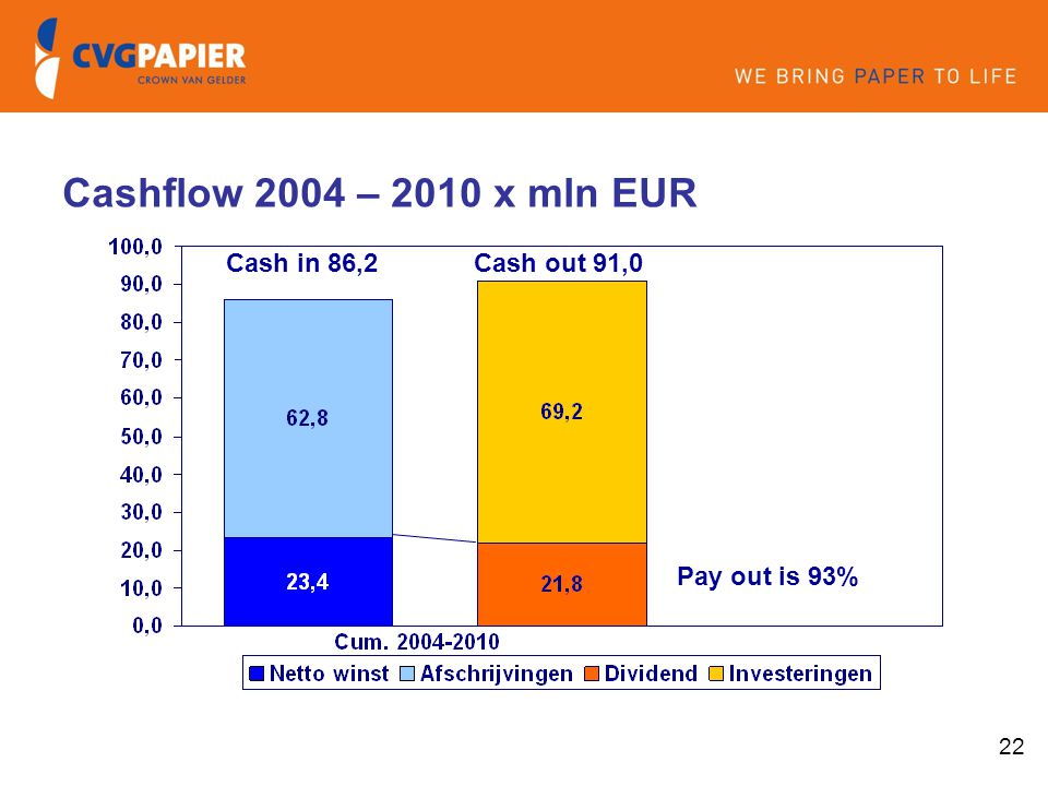 Cashflow 2004 – 2010 x mln EUR Cash in 86,2 Cash out 91,0