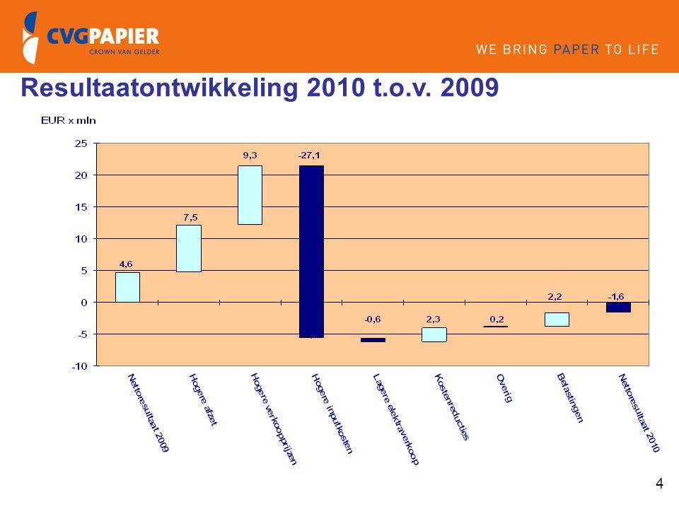 Resultaatontwikkeling 2010 t.o.v. 2009