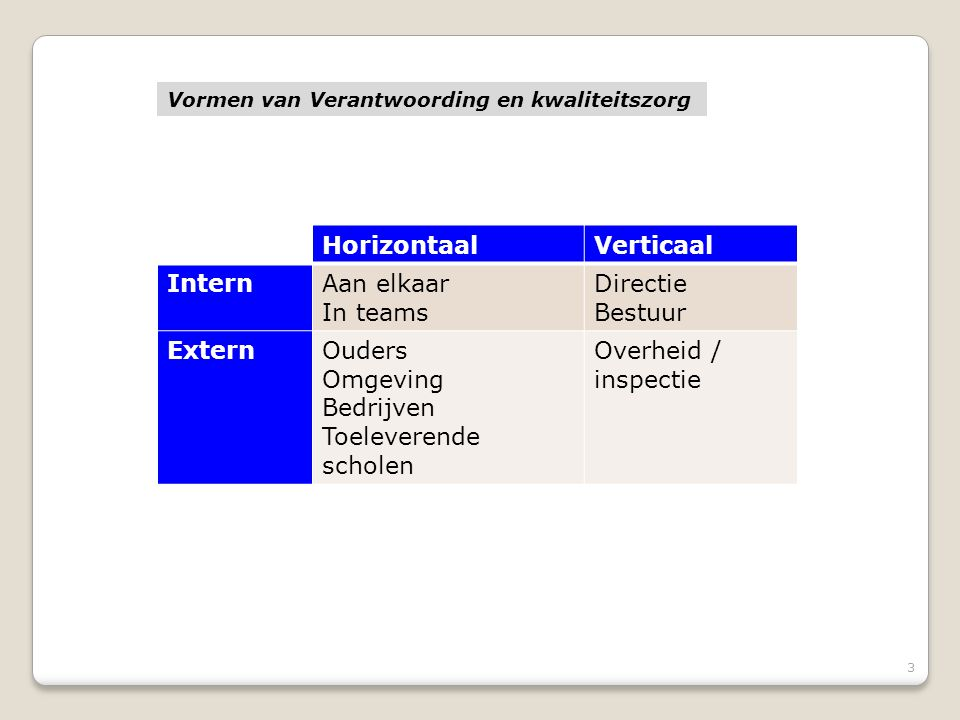 Horizontaal Verticaal Intern Aan elkaar In teams Directie Bestuur