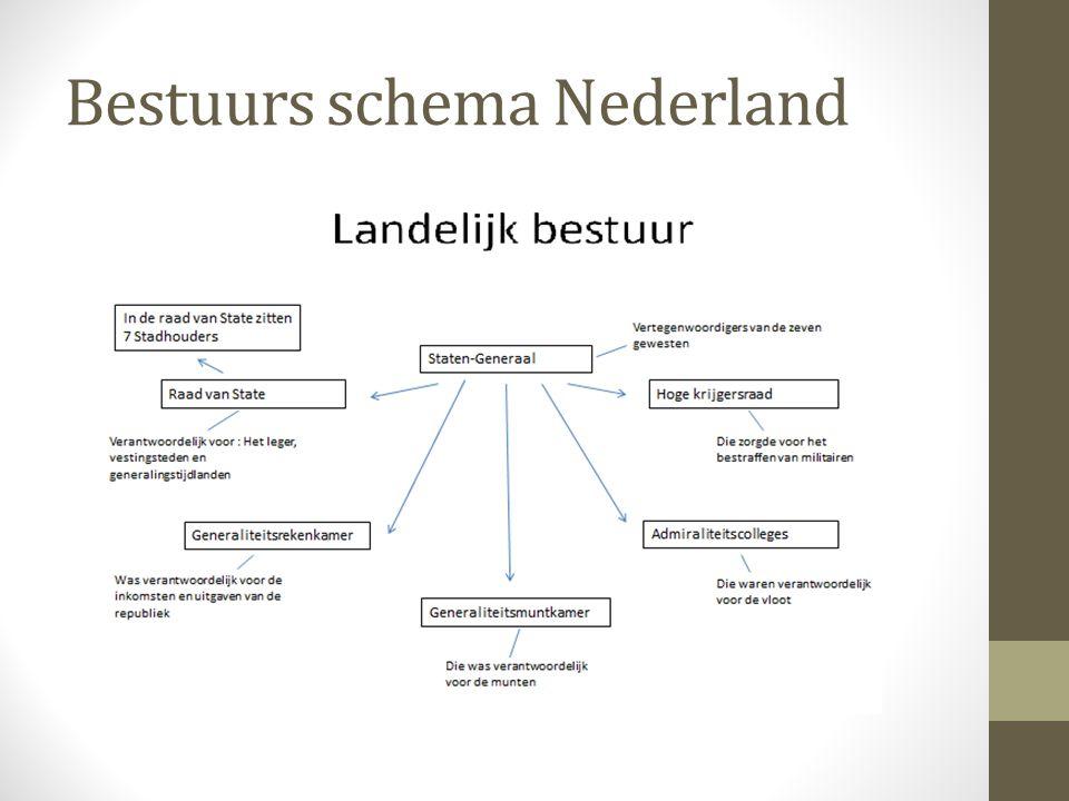 Bestuurs schema Nederland