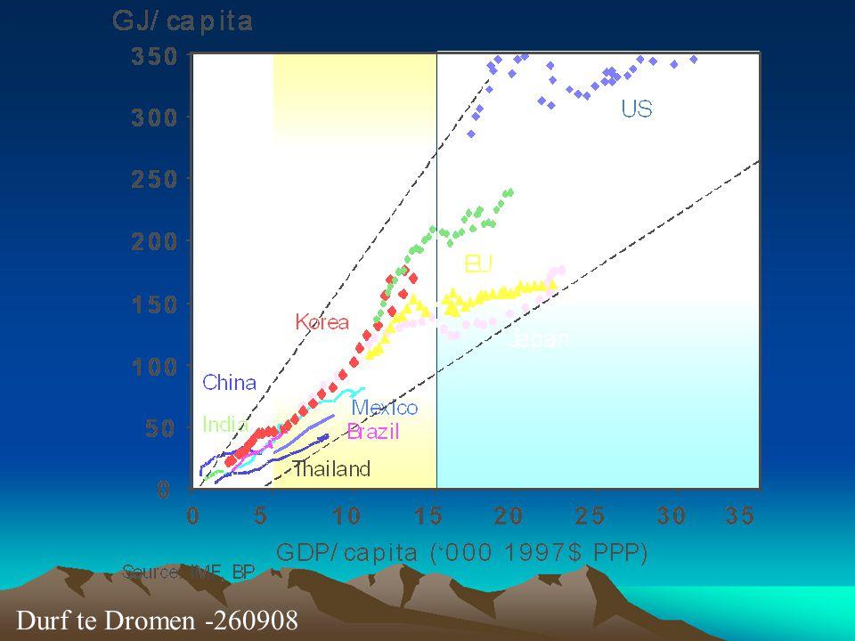Durf te Dromen -260908 Mens = 3.6 GJ/cap/jaar (voedsel energie)