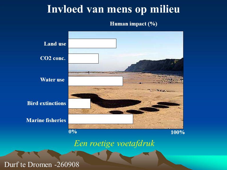 Invloed van mens op milieu