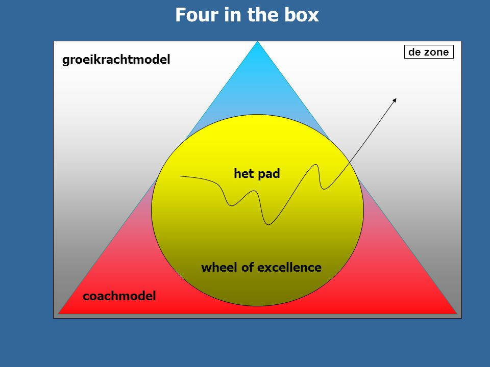 Four in the box groeikrachtmodel het pad Wheel of excellence
