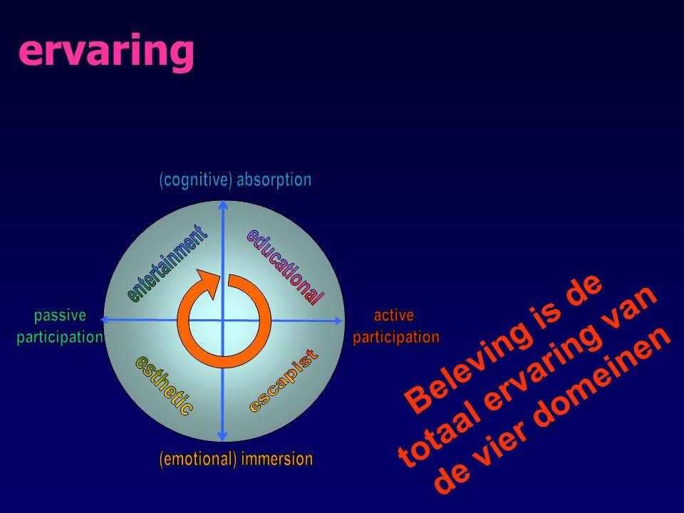 ervaring Beleving is de totaal ervaring van de vier domeinen