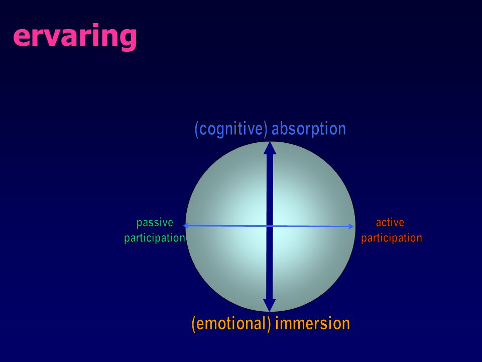 (cognitive) absorption (emotional) immersion
