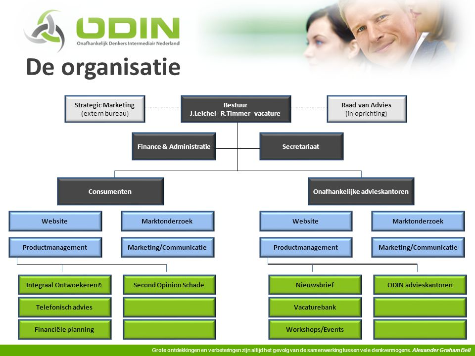 De organisatie Strategic Marketing (extern bureau) Bestuur
