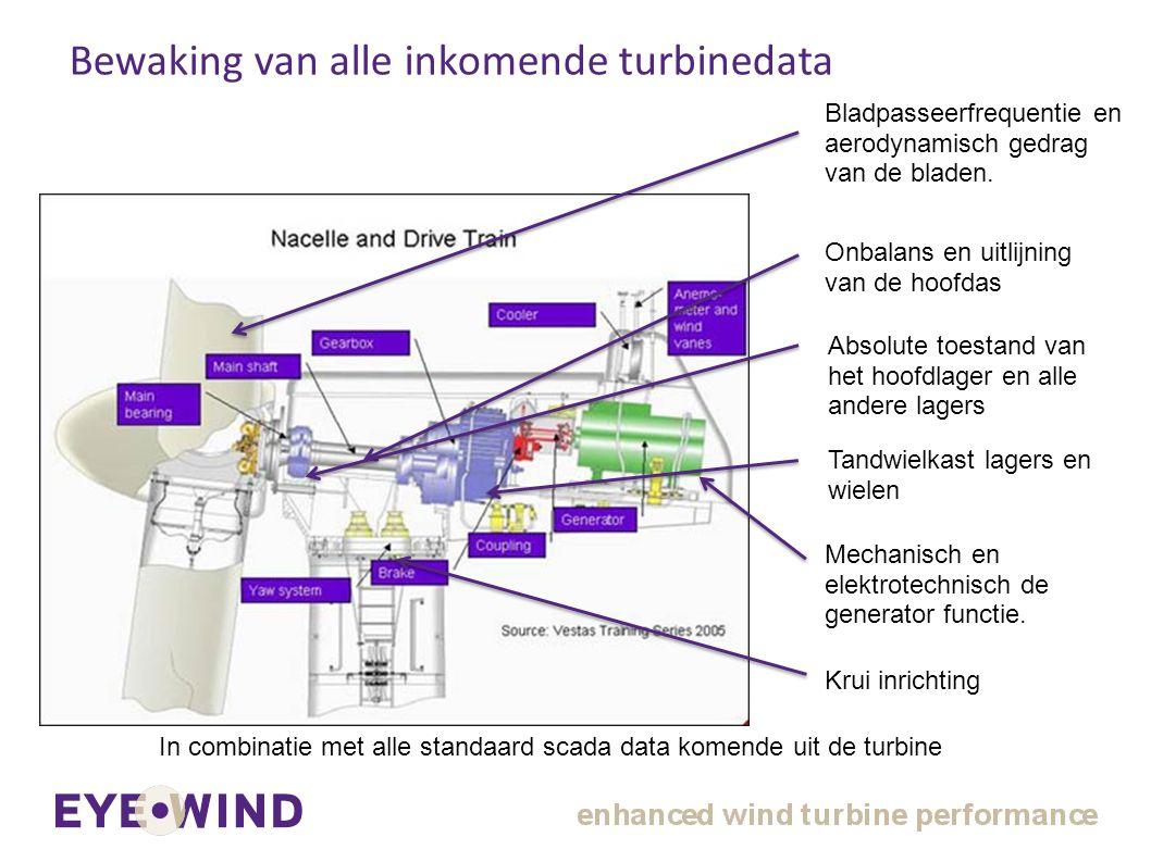 Bewaking van alle inkomende turbinedata
