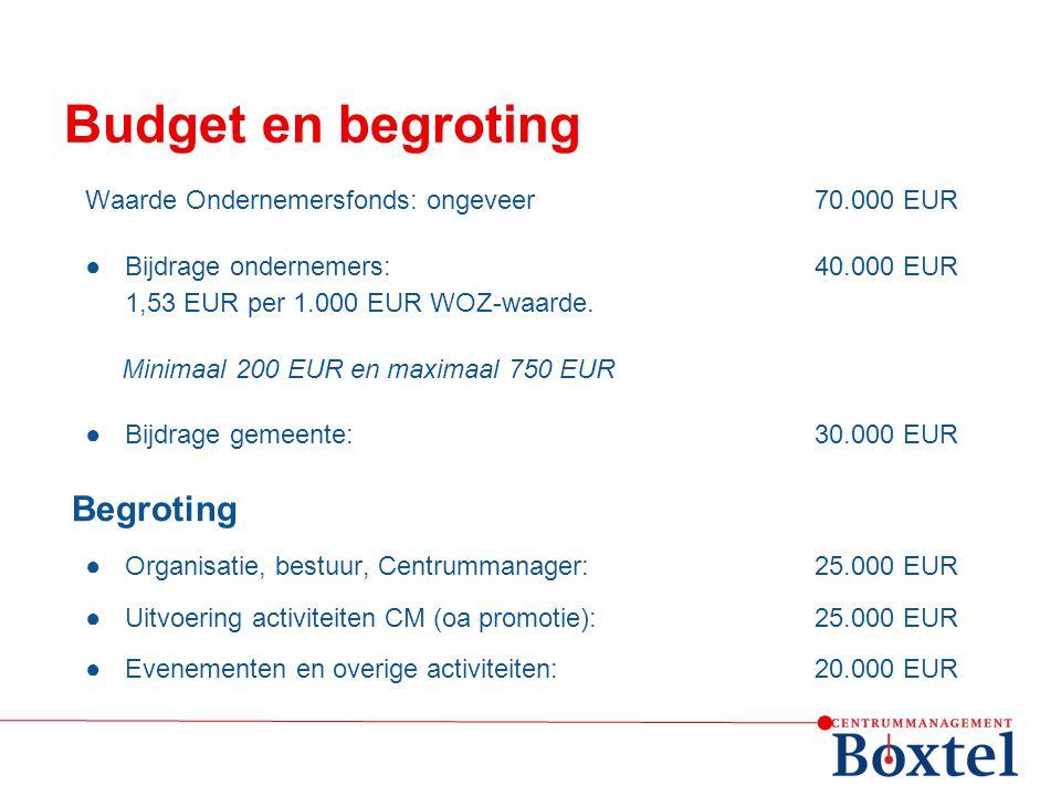 Budget en begroting Begroting