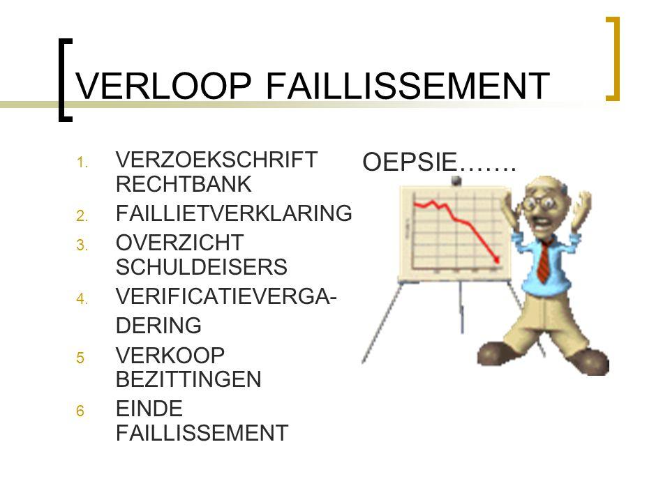 VERLOOP FAILLISSEMENT