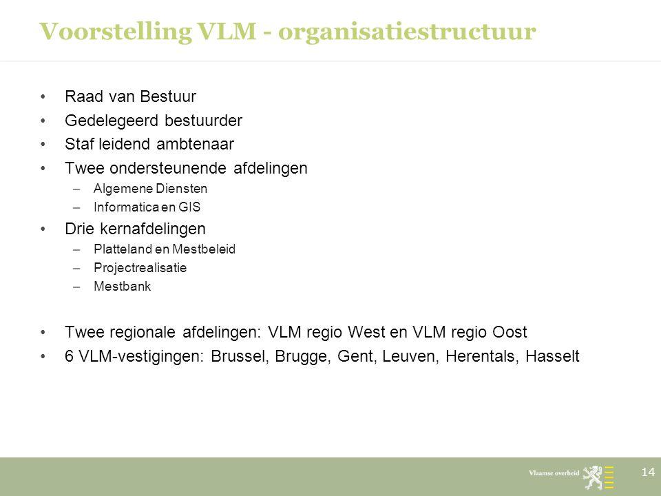 Voorstelling VLM - organisatiestructuur