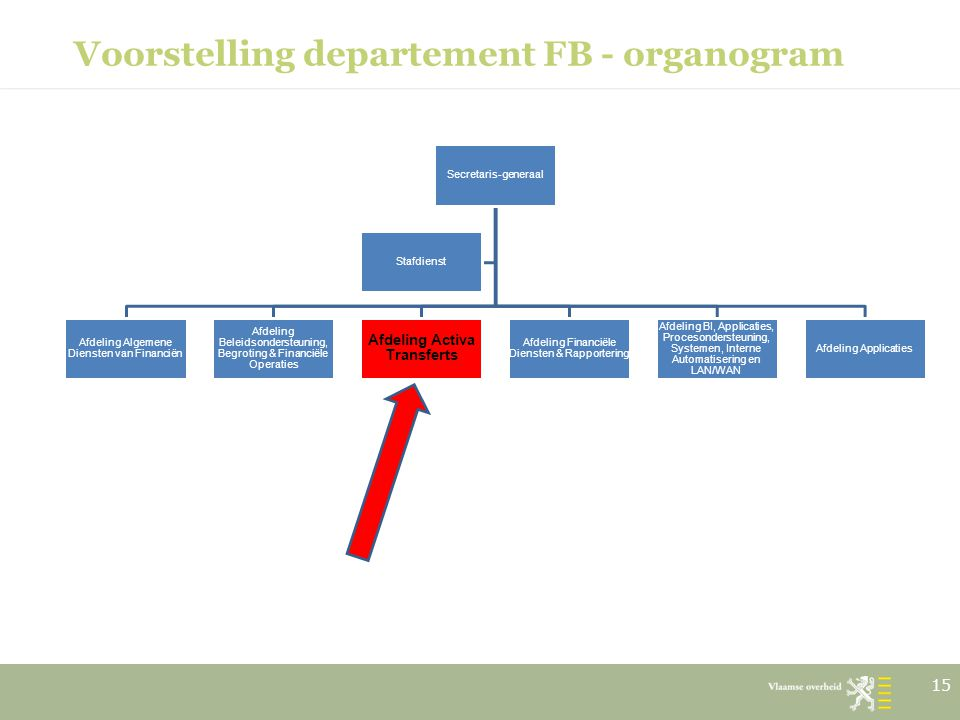 Voorstelling departement FB - organogram