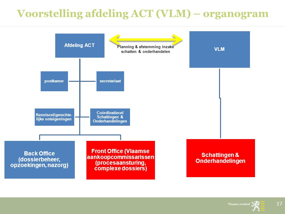Voorstelling afdeling ACT (VLM) – organogram