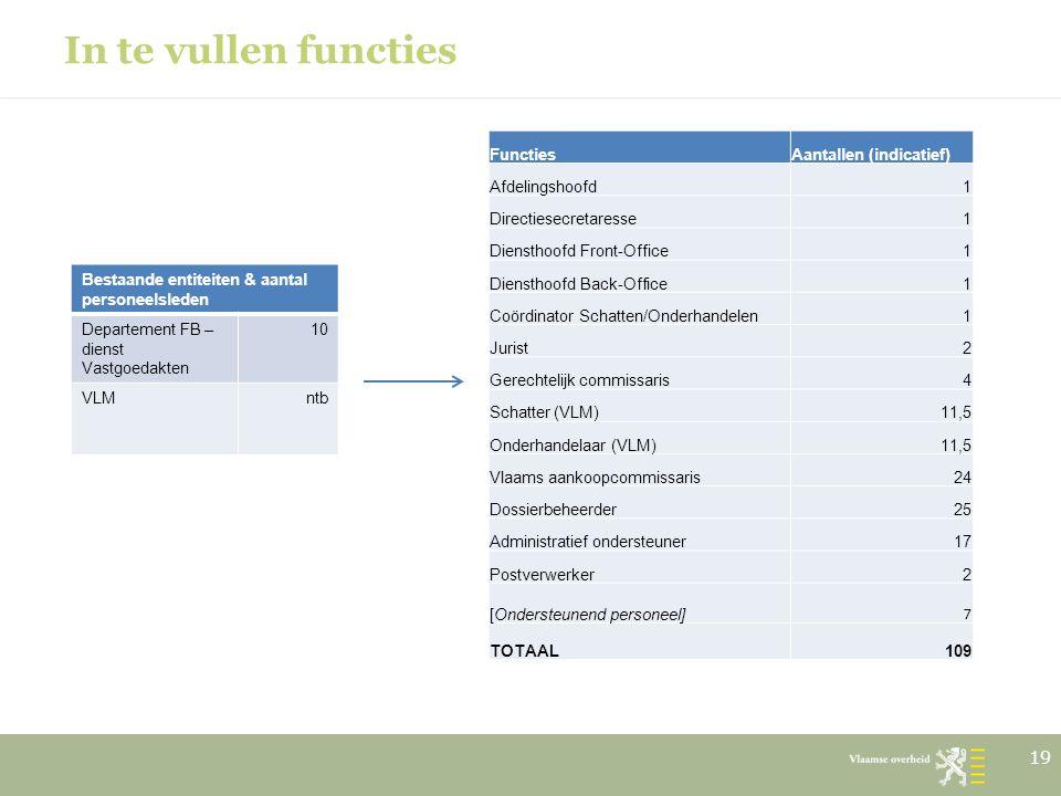 In te vullen functies Functies Aantallen (indicatief) Afdelingshoofd 1