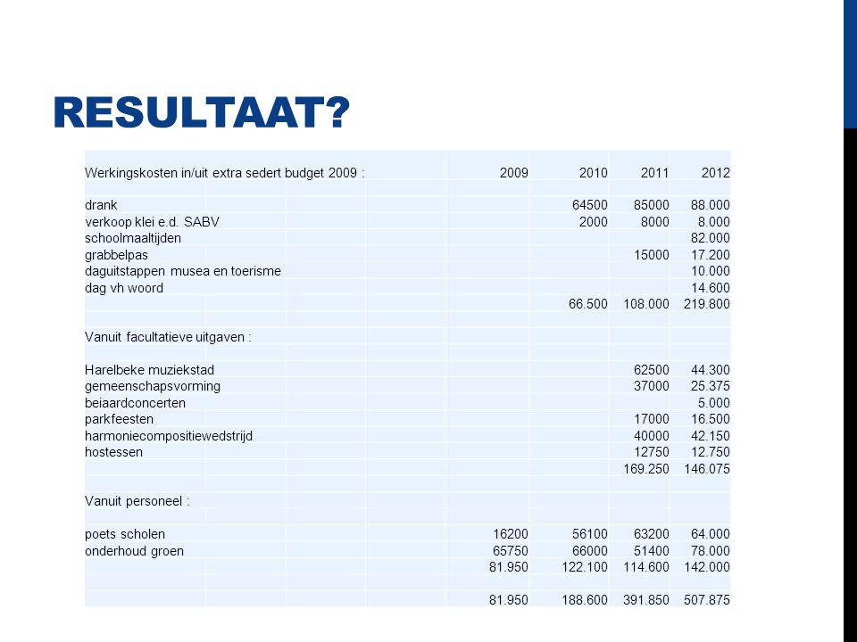Resultaat Werkingskosten in/uit extra sedert budget 2009 : 2009 2010