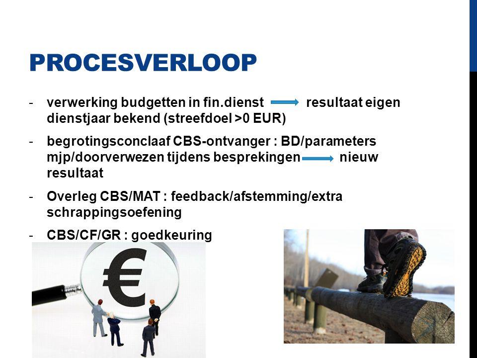Procesverloop verwerking budgetten in fin.dienst resultaat eigen dienstjaar bekend (streefdoel >0 EUR)