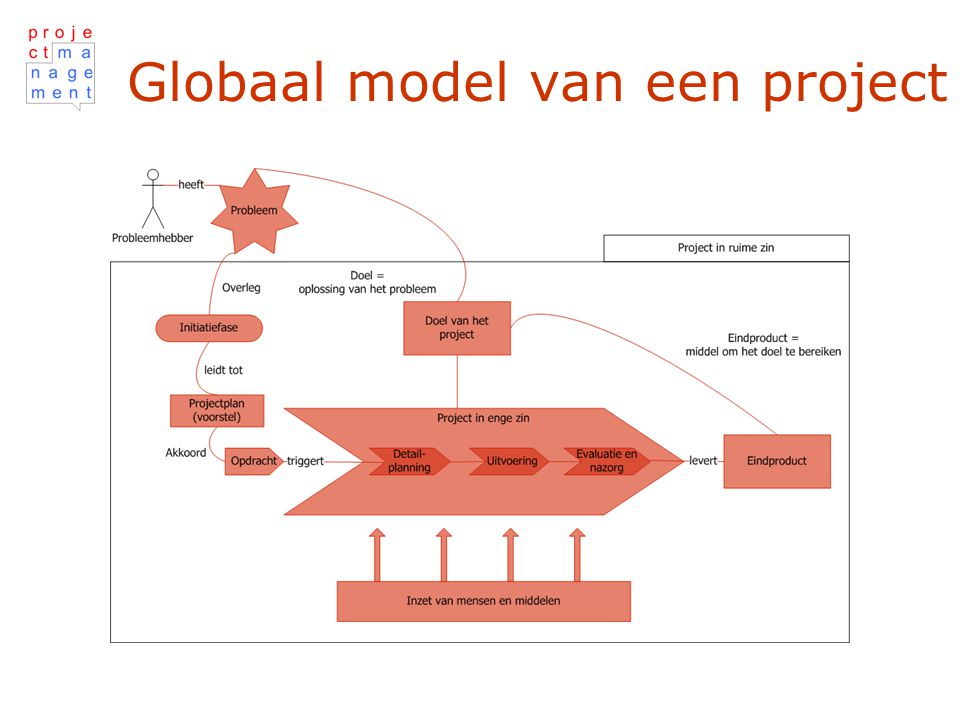 Globaal model van een project