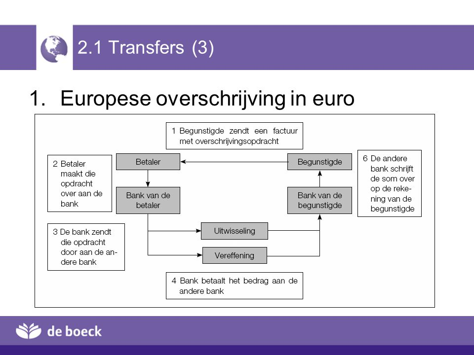 Europese overschrijving in euro