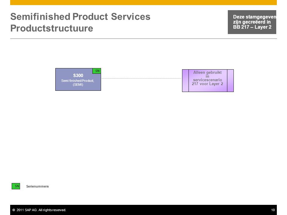 Semifinished Product Services Productstructuure