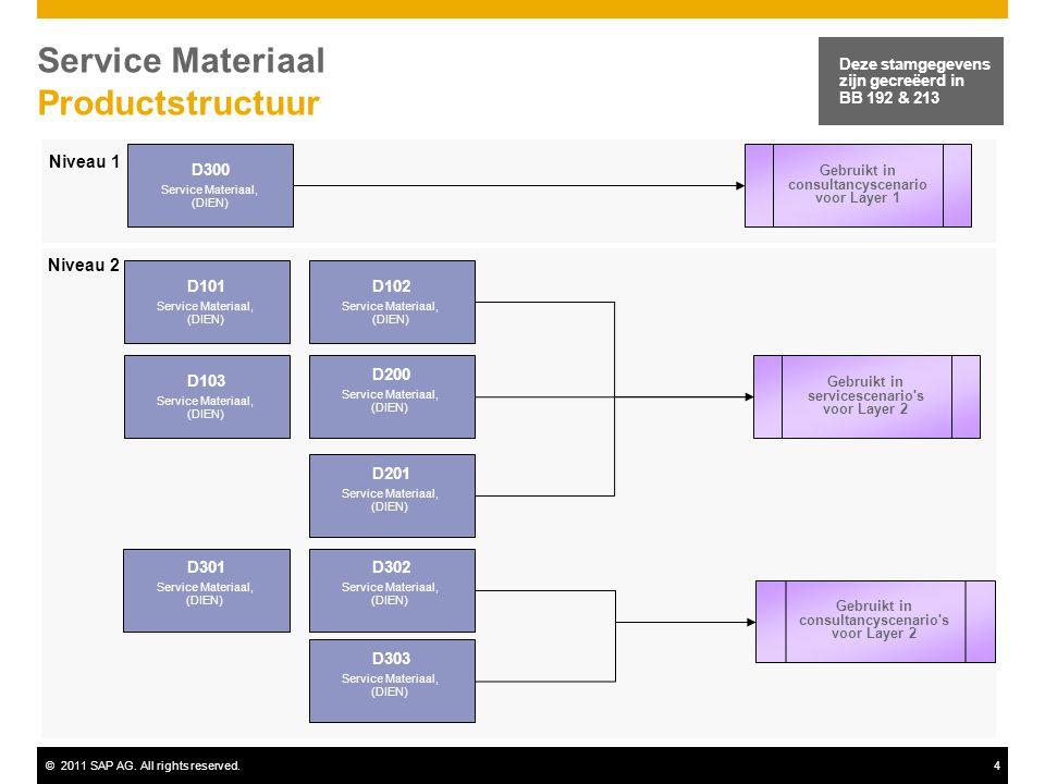 Service Materiaal Productstructuur