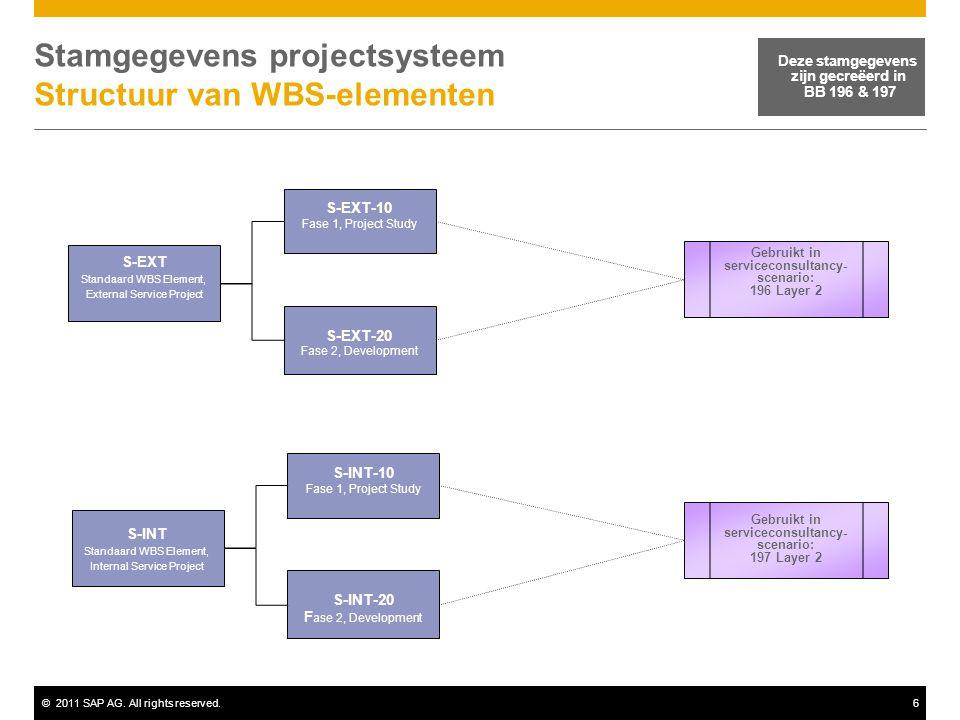 Stamgegevens projectsysteem Structuur van WBS-elementen
