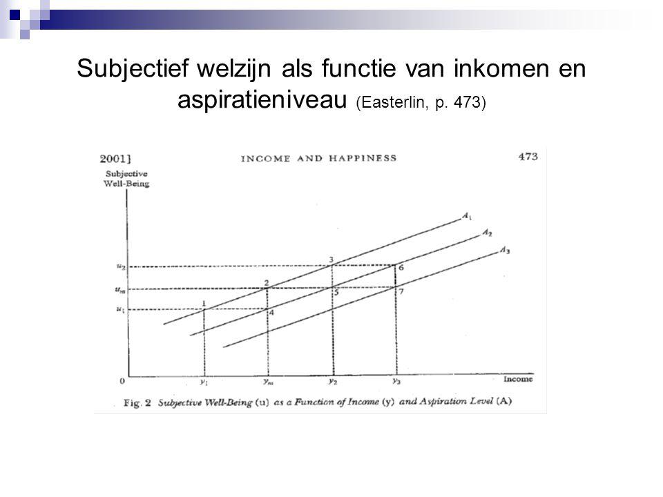 Subjectief welzijn als functie van inkomen en aspiratieniveau (Easterlin, p. 473)