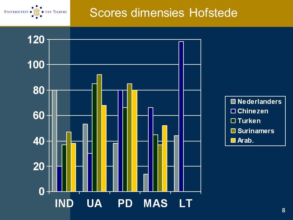 Scores dimensies Hofstede