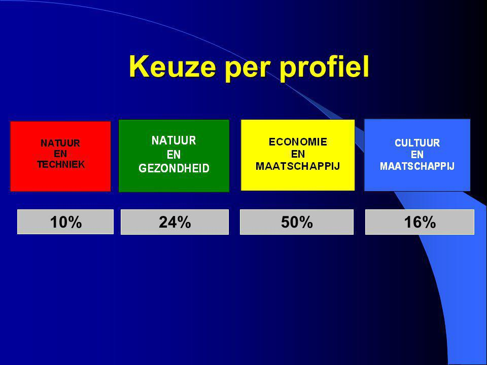 Keuze per profiel 10% 24% 50% 16%