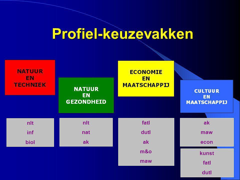 Profiel-keuzevakken nlt inf biol nlt nat ak fatl dutl ak m&o maw ak