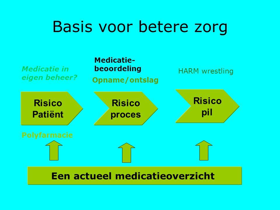 Een actueel medicatieoverzicht