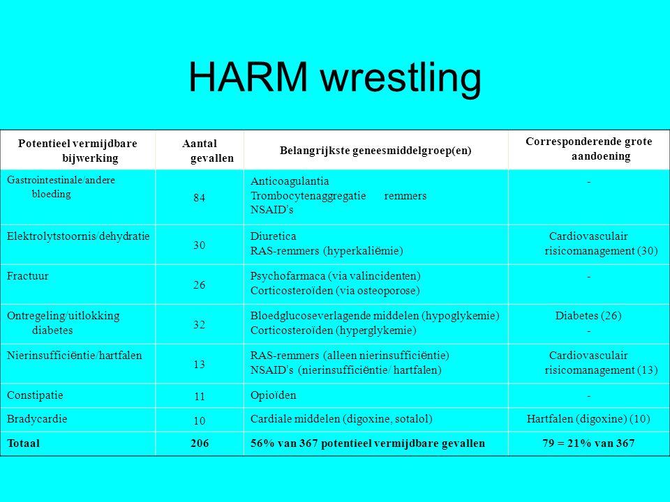 HARM wrestling Potentieel vermijdbare bijwerking Aantal gevallen