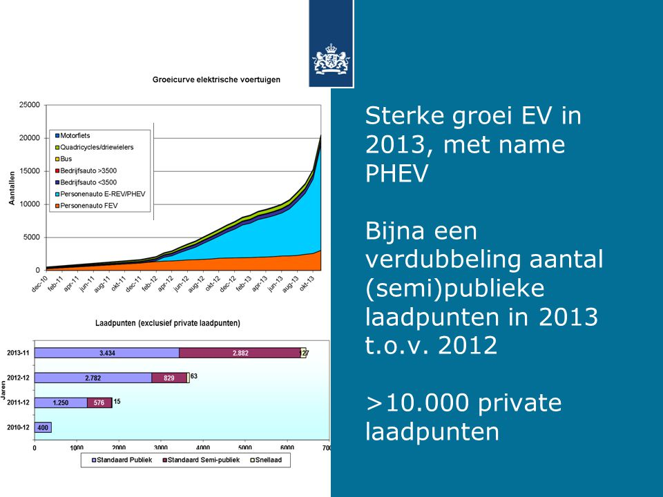 Sterke groei EV in 2013, met name PHEV Bijna een verdubbeling aantal (semi)publieke laadpunten in 2013 t.o.v.