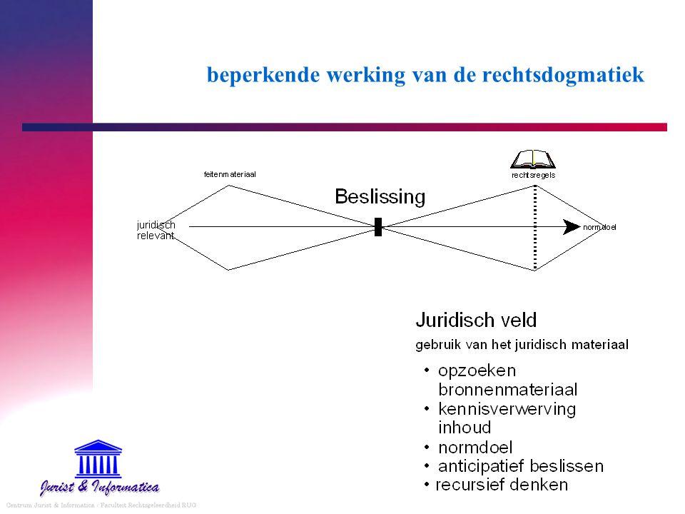beperkende werking van de rechtsdogmatiek