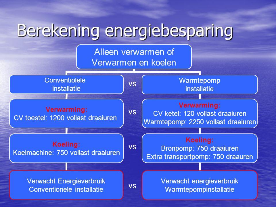 Berekening energiebesparing
