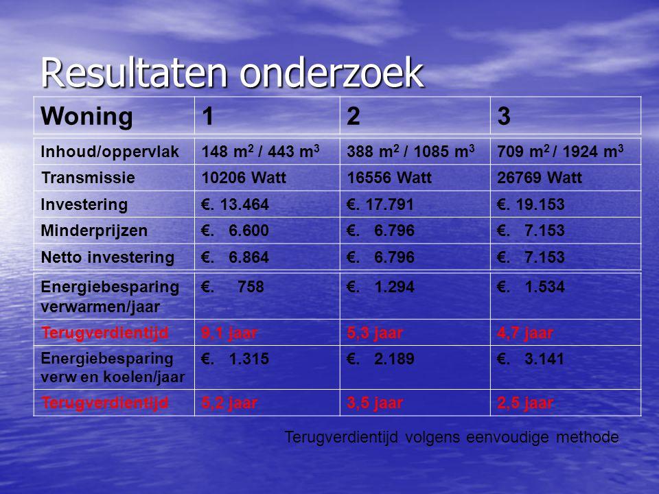 Resultaten onderzoek Woning 1 2 3 Inhoud/oppervlak 148 m2 / 443 m3
