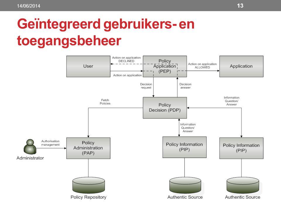Geïntegreerd gebruikers- en toegangsbeheer