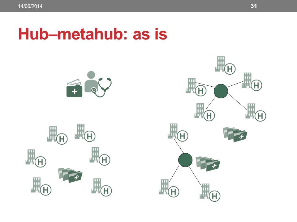 14/06/2014 Hub–metahub: as is