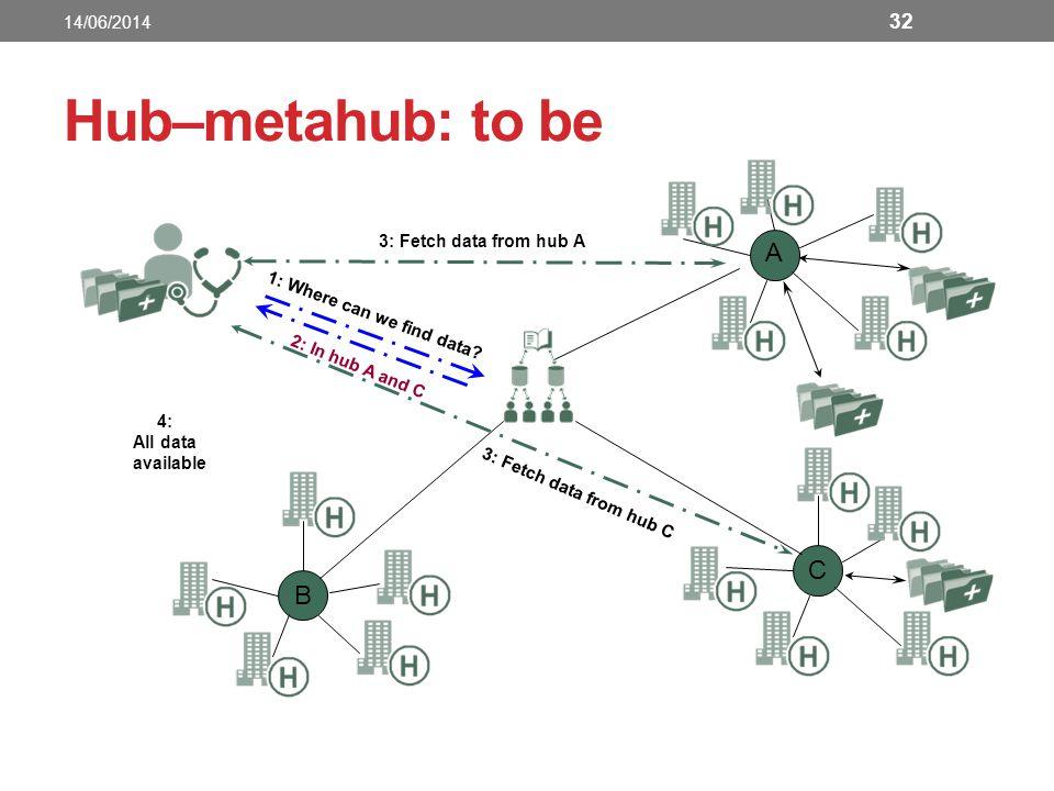Hub–metahub: to be A C B 14/06/2014 3: Fetch data from hub A