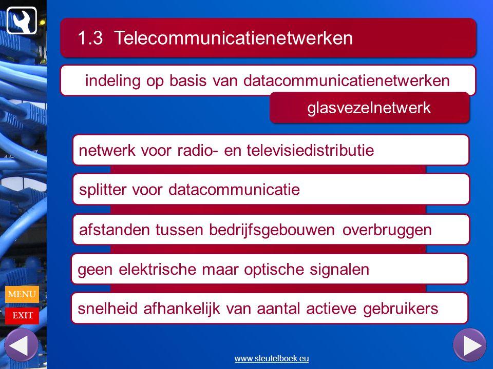 indeling op basis van datacommunicatienetwerken