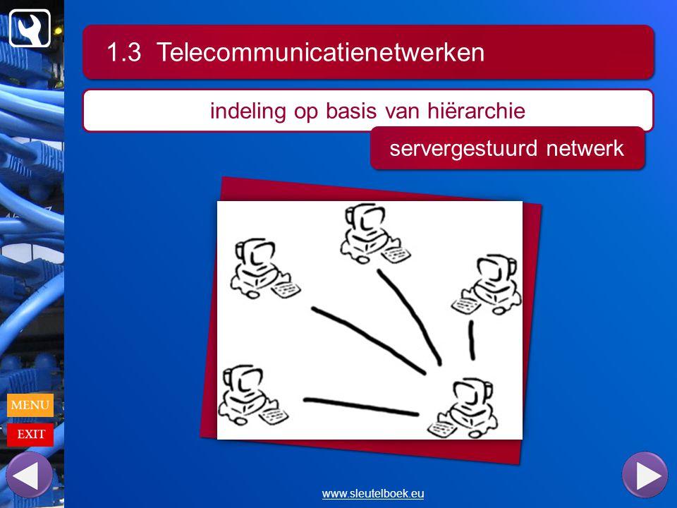 1.3 Telecommunicatienetwerken