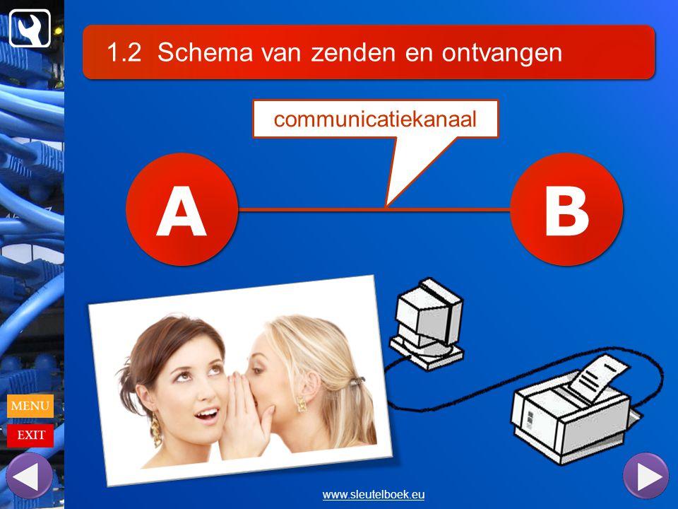 A B 1.2 Schema van zenden en ontvangen communicatiekanaal