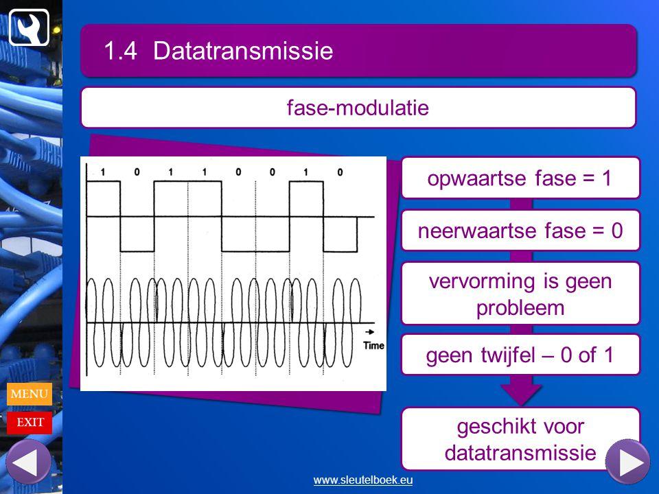 1.4 Datatransmissie fase-modulatie opwaartse fase = 1