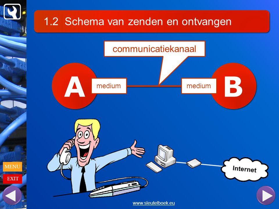 A B 1.2 Schema van zenden en ontvangen communicatiekanaal medium