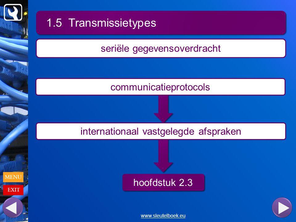 1.5 Transmissietypes seriële gegevensoverdracht communicatieprotocols