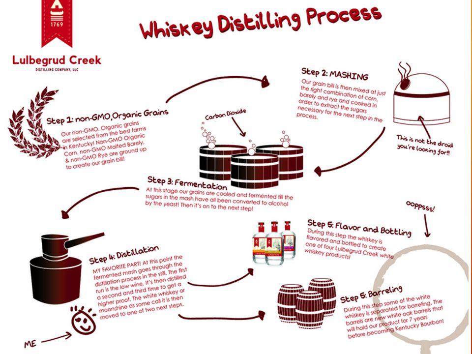 Weetjes Graan distillaat Moutproces