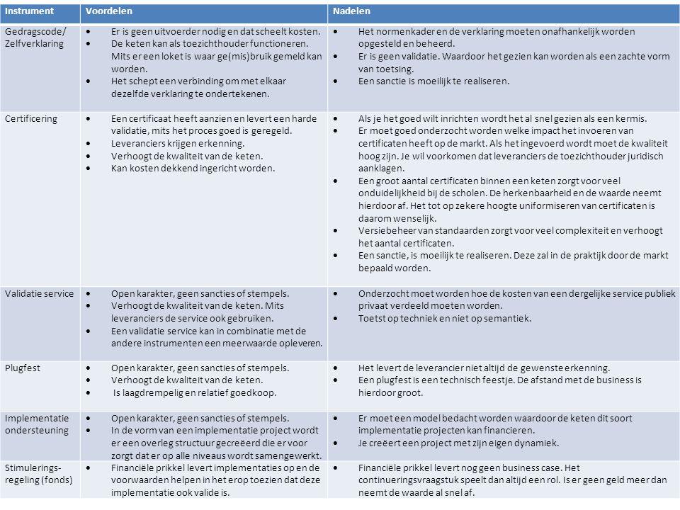 Instrument Voordelen. Nadelen. Gedragscode/ Zelfverklaring. Er is geen uitvoerder nodig en dat scheelt kosten.