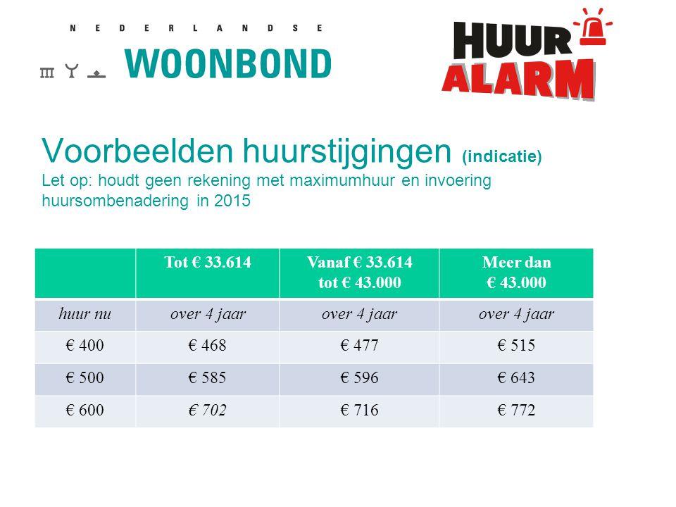 Voorbeelden huurstijgingen (indicatie) Let op: houdt geen rekening met maximumhuur en invoering huursombenadering in 2015
