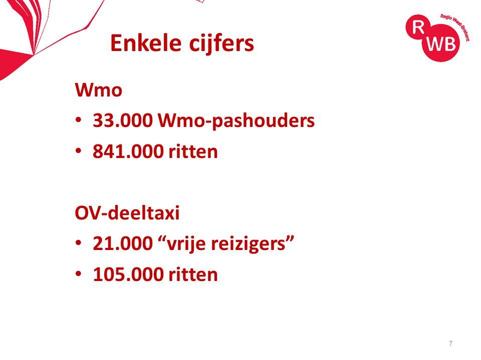 Enkele cijfers Wmo 33.000 Wmo-pashouders 841.000 ritten OV-deeltaxi