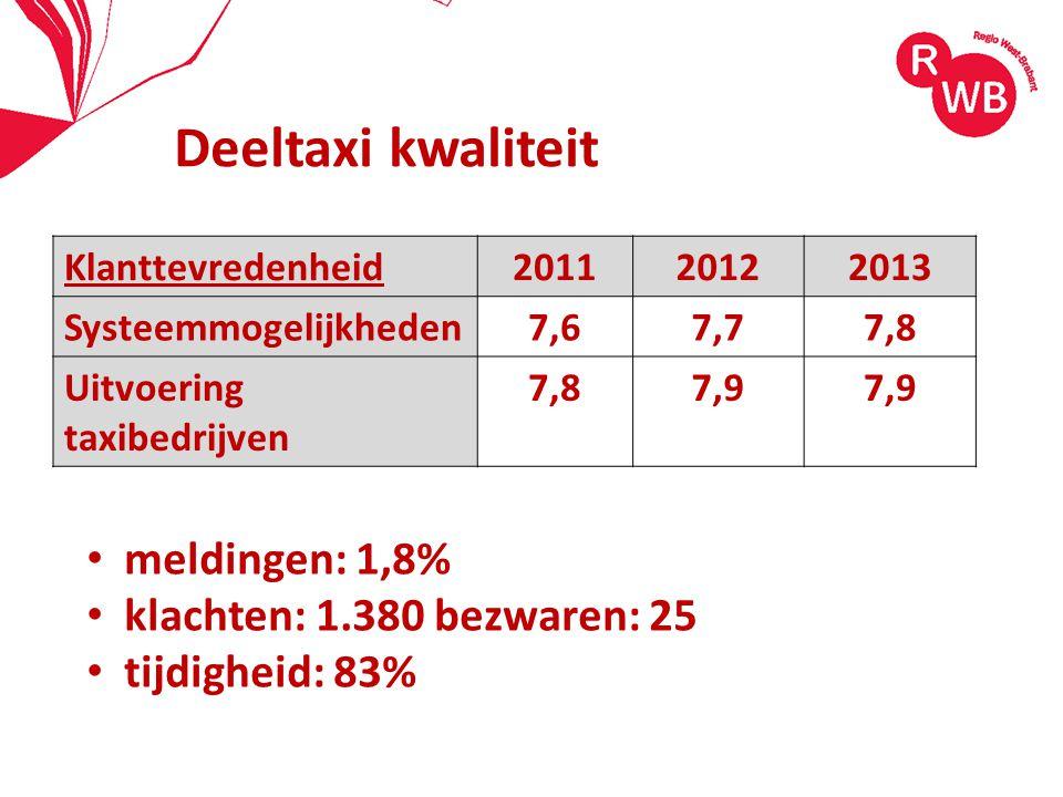 Deeltaxi kwaliteit meldingen: 1,8% klachten: 1.380 bezwaren: 25